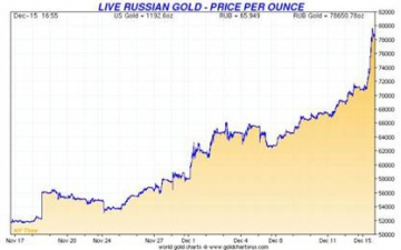 Russian gold price Dec 2014