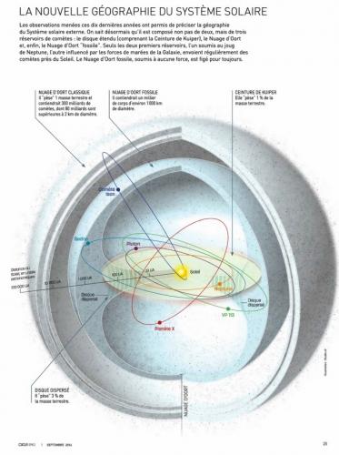 Système solaire Planète X.jpg