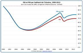 Ukraine---PIB-par-habitant-de-l-Ukraine--1990-2013.jpg