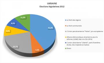 http://www.geopolitique-geostrategie.fr/img/Partis-Ukraine.png