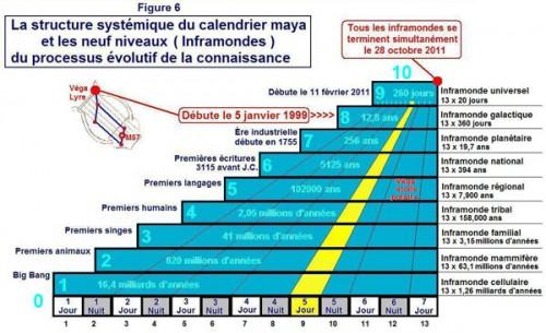 La structure systémique du calendrier maya.jpg